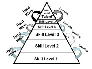 Talent Mirage - skill pyramid